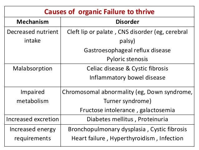 Nonorganic failure to thrive definition