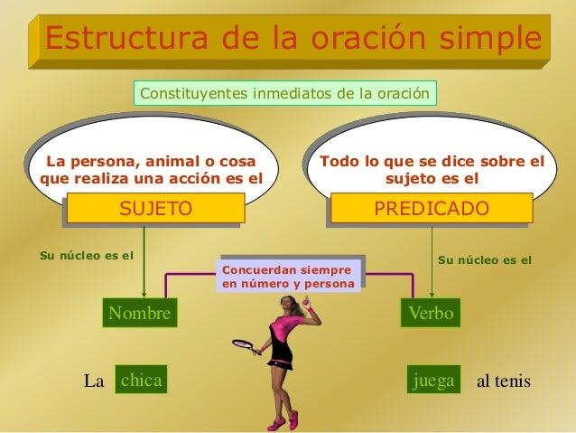 Todo lo que se dice sobre el sujeto es el La persona, animal o cosa que realiza una acción es el Estructura de la oración ...