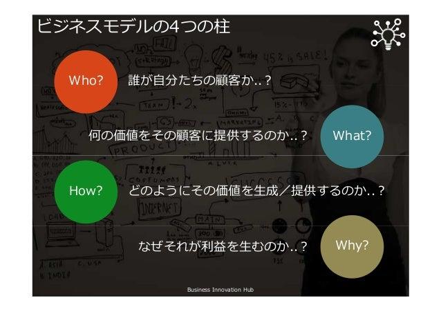 ビジネスモデルの4つの柱 Business Innovation Hub Who? What? How? Why? 誰が自分たちの顧客か..︖ どのようにその価値を生成/提供するのか..︖ 何の価値をその顧客に提供するのか..︖ なぜそれが利益...