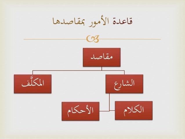 درس في أهداف الشريعة ومقاصدها (1/5)   سعد السكندراني Slide 3