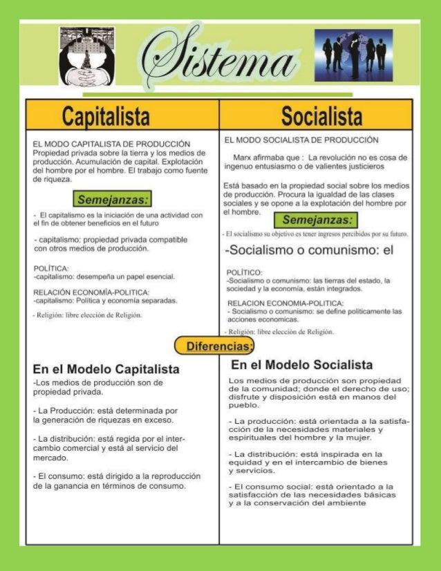 EL MODO CAPITALISTA DE PRODUCCIÓN Propiedad privada sobre la tierra y los medios de produccion.  Acumulación de capital.  ...