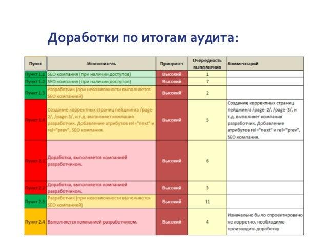 Доработки по итогам аудита: Декабрь – 45% Июнь – 57%