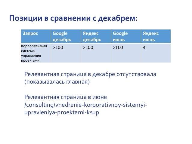 Позиции в сравнении с декабрем: Запрос Google декабрь Яндекс декабрь Google июнь Яндекс июнь Корпоративная система управле...