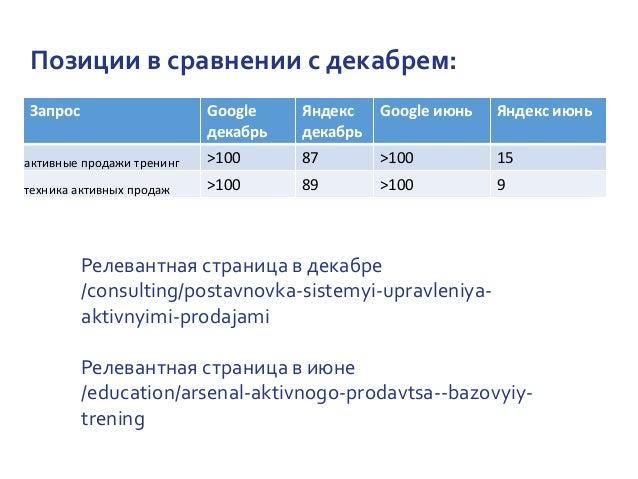 Позиции в сравнении с декабрем: Запрос Google декабрь Яндекс декабрь Google июнь Яндекс июнь активные продажи тренинг >100...