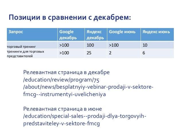 Позиции в сравнении с декабрем: Запрос Google декабрь Яндекс декабрь Google июнь Яндекс июнь торговый тренинг >100 100 >10...