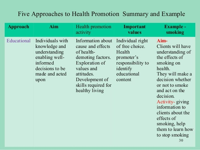 Planning health promotion interventions