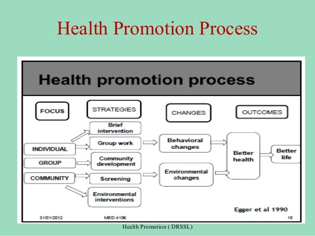 health promotion real one One drawback to interactive health-promotion the problem is that barriers faced by underserved women represent a complex mix of factors about the real world.