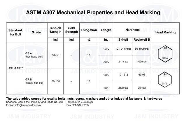1 Astm A307 Mechanical Properties And Head Marking