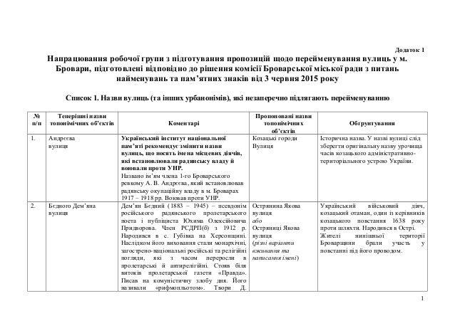 Додаток 1 Напрацювання робочої групи з підготування пропозицій щодо перейменування вулиць у м. Бровари, підготовлені відпо...