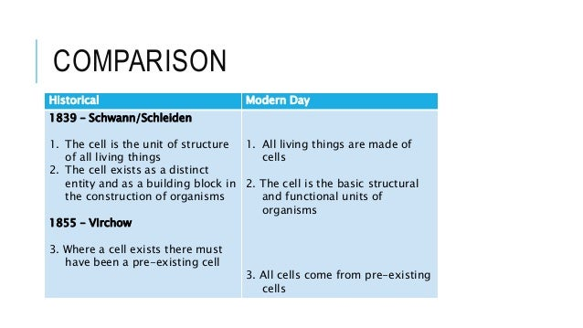 1. cell theory