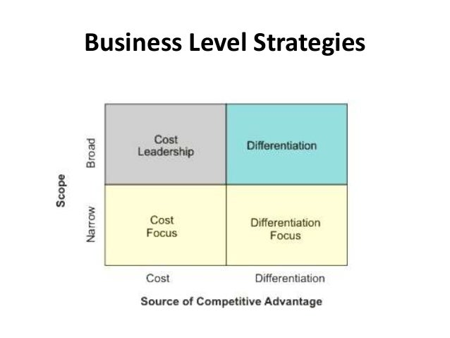 4 business level strategy Approaches to strategic management operational level strategies are informed by business level strategies which, in turn, are informed by corporate level strategies.