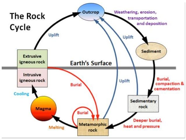 1 lithosphere and rock cycle 12 ccuart Image collections