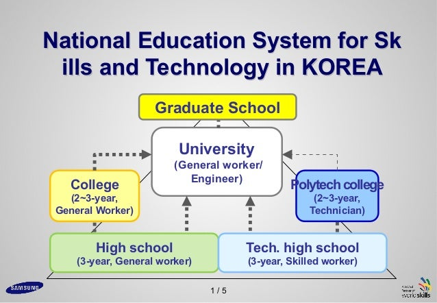 1 / 5 National Education System for Sk ills and Technology in KOREA High school (3-year, General worker) Tech. high school...