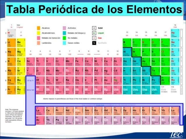 Tabla periodica configuracin electronica y electrones de valencia tabla peridica configuracin electrnica y electrones de valencia 2 urtaz Images