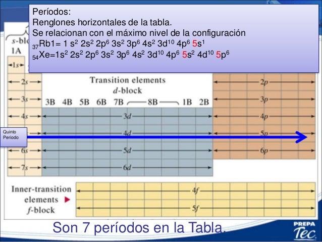Tabla periodica configuracin electronica y electrones de valencia quinto periodo 3 urtaz Images