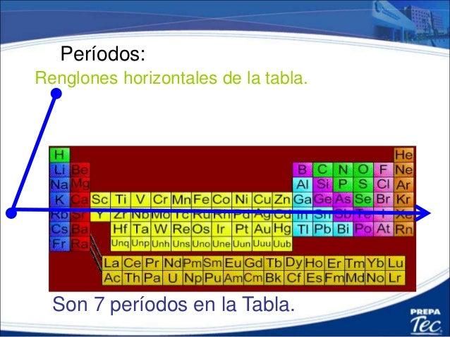 181 obtener grupo y periodo grupo familia de la tabla peridica 4 perodos renglones horizontales urtaz Images