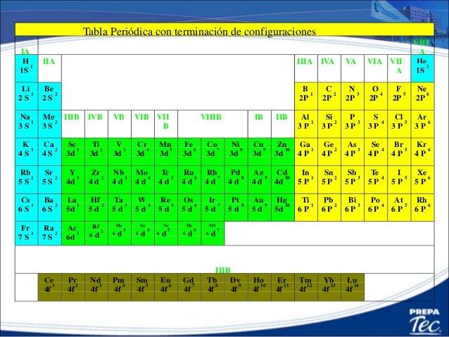 181 obtener grupo y periodo tabla peridica urtaz Choice Image