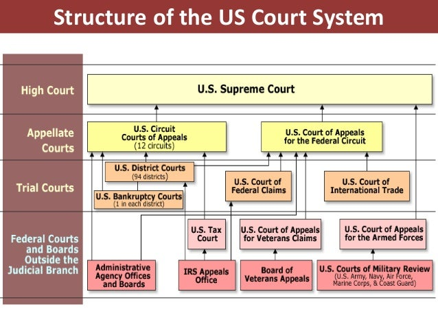 Functions of the Federal Supreme Court