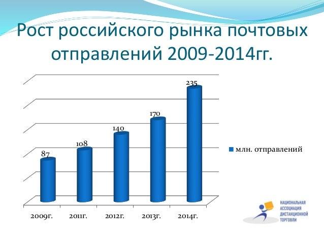 Рост российского рынка почтовых отправлений 2009-2014гг. 2009г. 2011г. 2012г. 2013г. 2014г. 87 108 140 170 235 млн. отправ...