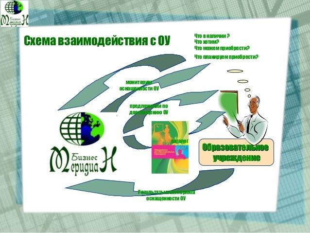 Схема взаимодействия с ОУ ОбразовательноеОбразовательное учреждениеучреждение Что в наличии ? Что хотим? Что можем приобре...