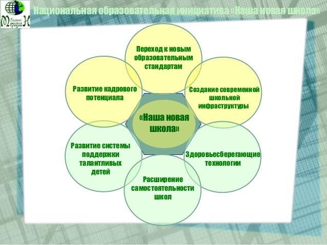 Переход к новым образовательным стандартам Создание современной школьной инфраструктуры Здоровьесберегающие технологии «На...