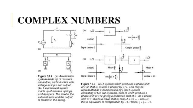 Complex Number System Diagram Tools