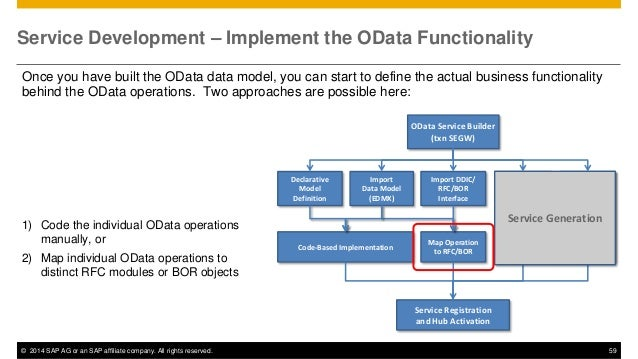 Introduction to SAP Gateway and OData