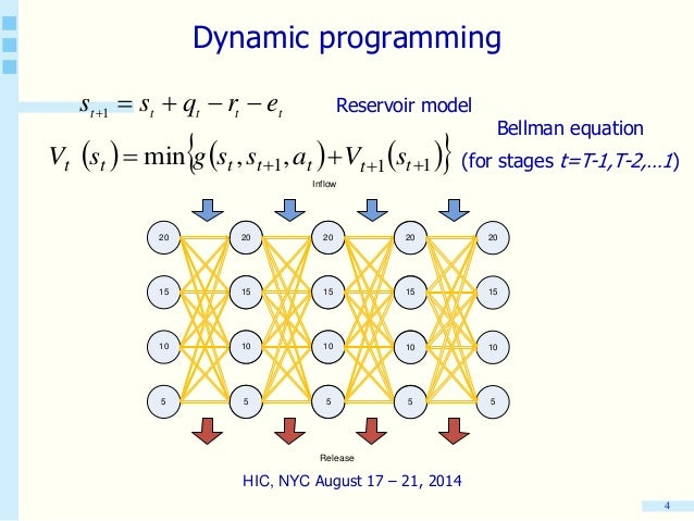 Nested dynamic programming algorithm
