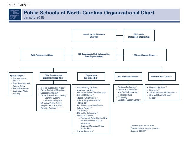 Public Schools of North Carolina Organizational Chart January 2016 Agency Support 2, 3 	 •	Communication Services 	 •	Data...