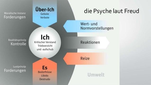 die Psyche laut Freud