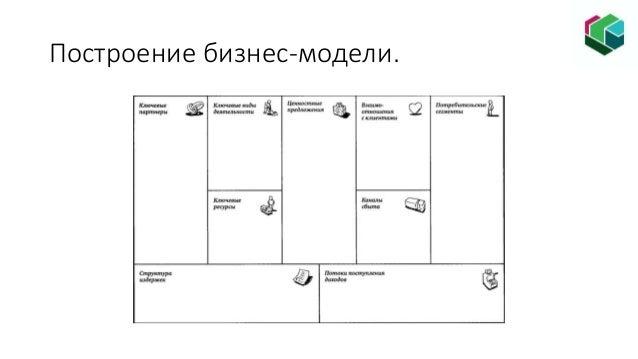 Построение бизнес-модели.