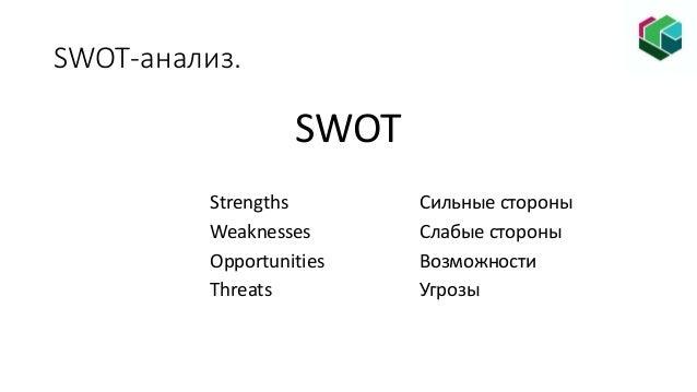 SWOT-анализ. SWOT Strengths Сильные стороны Weaknesses Слабые стороны Opportunities Возможности Threats Угрозы