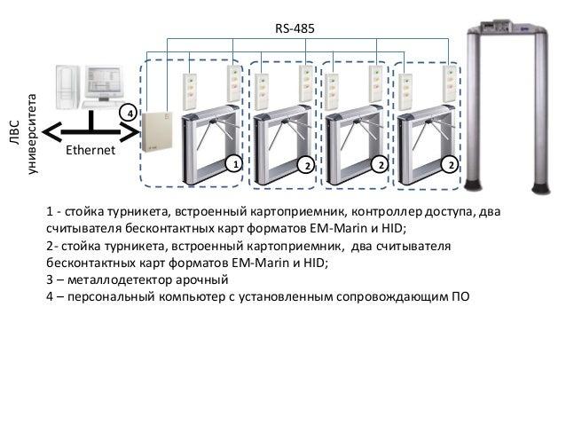 1 - стойка турникета, встроенный картоприемник, контроллер доступа, два считывателя бесконтактных карт форматов EM-Marin и...
