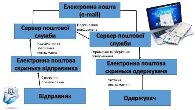 урок 1.4 Slide 3