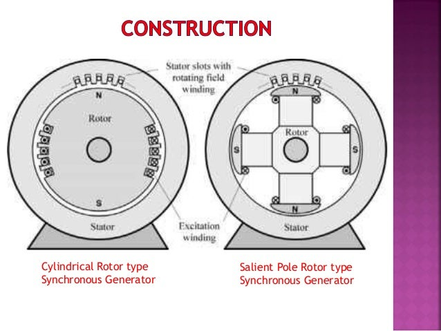  A Synch. Generator consists of two main parts;  1) Stator and  2) Rotor Stator:-  The stator is the stationary parts ...