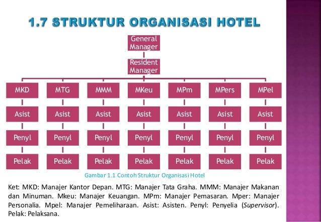 Materi Kuliah Akuntansi Hotel