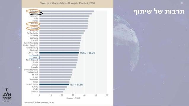 גבוהות ממשלה הוצאות?בישראל כמו