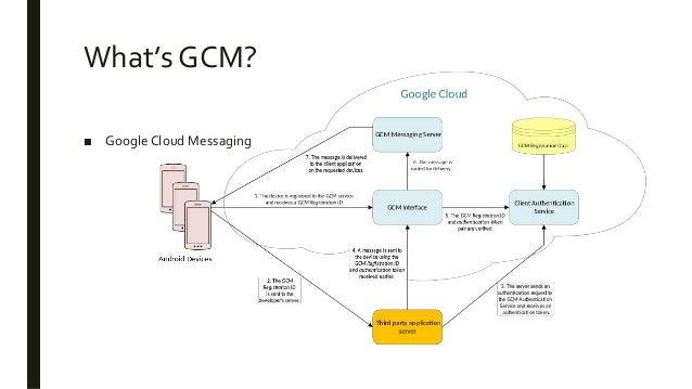 GCM demo on Android Slide 3