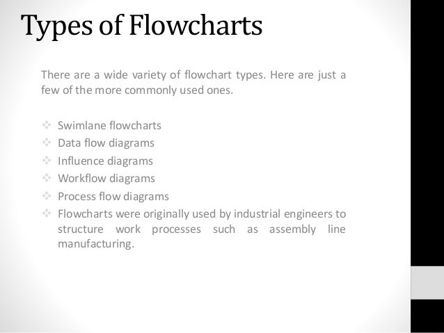 What Is A Flowchart Input And Output Flowchart Symbols Meaning Of