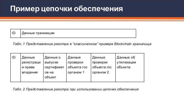 Верификация изменений в распределенных государственных реестрах Slide 2