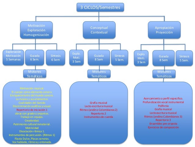 3 CICLOS/Semestres Motivación Exploración Homogenización Conceptual Contextual Apropiación Proyección Exploración Motivaci...