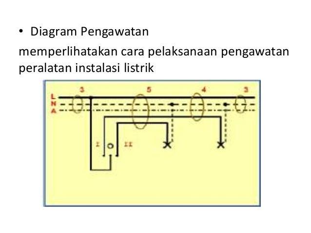1komponen2 instalasi 12 rangkaian 7 diagram pengawatan memperlihatakan cara pelaksanaan pengawatan peralatan instalasi listrik ccuart Images
