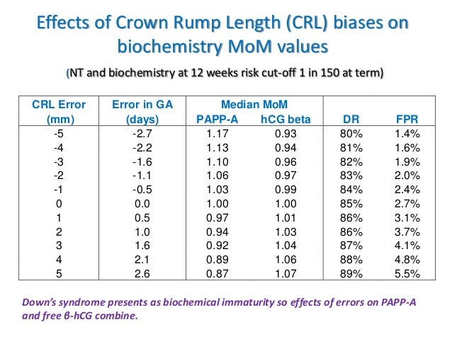 crown rump length chart