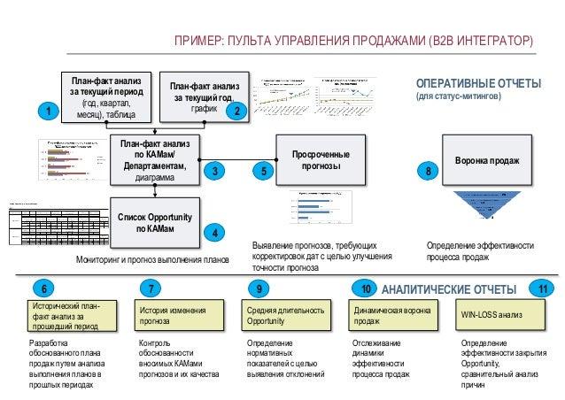 Бизнес план управления продажами бизнес план сгущенки