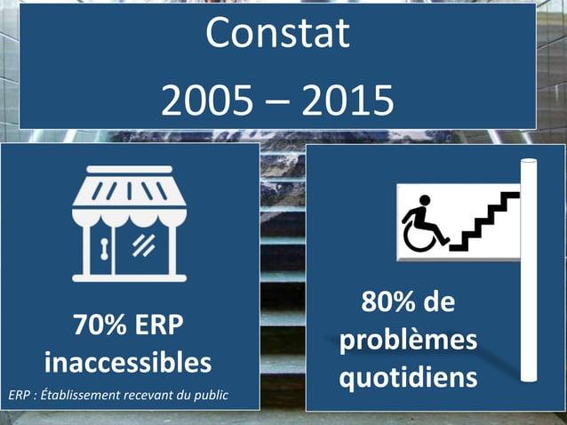 Constat 2005 – 2015 70% ERP inaccessibles ERP : Établissement recevant du public 80% de problèmes quotidiens