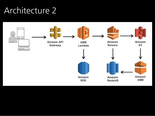 새로운 아키텍쳐를 위한 요구사항들  기술적으로,  1) Scalability 확보  2) Main web server에 영향을 안주도록  3) S3에 넣기전에 간단한 수준의 data validation / formatt...