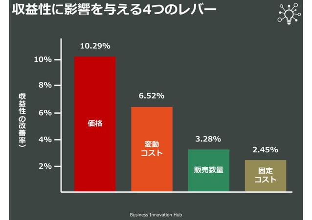 収益性に影響を与える4つのレバー Business Innovation Hub 価格 変動 コスト 販売数量 固定 コスト 10% 8% 6% 4% 2% (収 益 性 の 改 善 率 ) 2.45% 3.28% 6.52% 10.29%