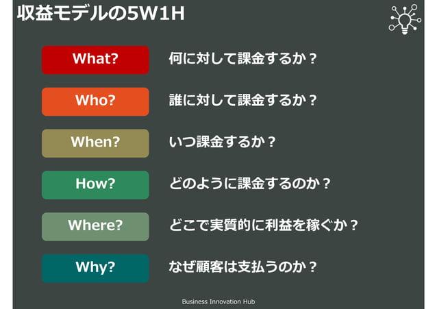収益モデルの5W1H Business Innovation Hub 何に対して課⾦するか︖ 誰に対して課⾦するか︖ いつ課⾦するか︖ どのように課⾦するのか︖ どこで実質的に利益を稼ぐか︖ What? Who? When? How? Wher...