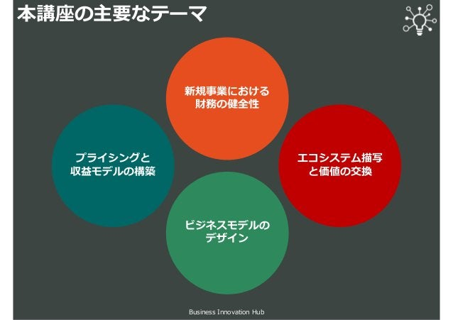 本講座の主要なテーマ Business Innovation Hub 新規事業における 財務の健全性 ビジネスモデルの デザイン プライシングと 収益モデルの構築 エコシステム描写 と価値の交換
