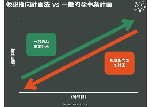 仮説指向計画法 vs 一般的な事業計画 Business Innovation Hub (時間軸) (財 務 目 標 ) 仮説指向型 の計画 一般的な 事業計画